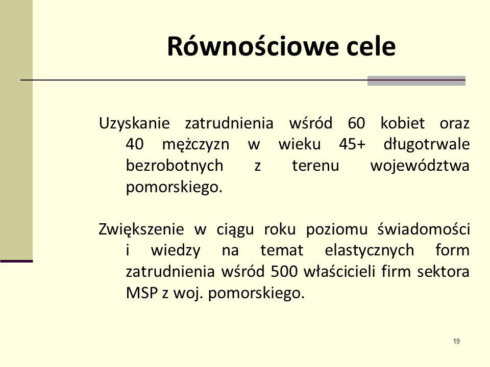 19 Równościowe cele Uzyskanie zatrudnienia wśród 60 kobiet oraz 40 mężczyzn w wieku 45+ długotrwale bezrobotnych z terenu województwa pomorskiego. Zwi