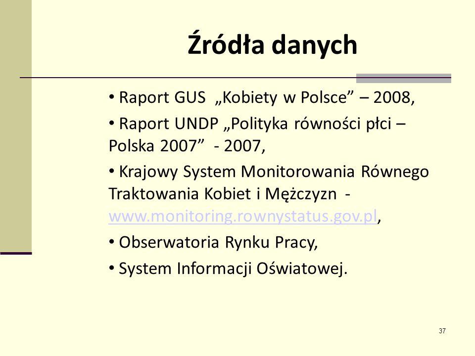 37 Źródła danych Raport GUS Kobiety w Polsce – 2008, Raport UNDP Polityka równości płci – Polska 2007 - 2007, Krajowy System Monitorowania Równego Tra