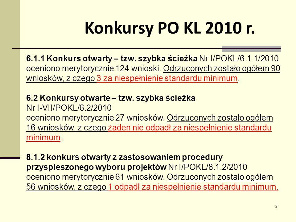 13 Dziękuję za uwagę! b.szurminski@up.gov.pl www.up.gov.pl/pokl tel. (89) 522 79 55 lub 65