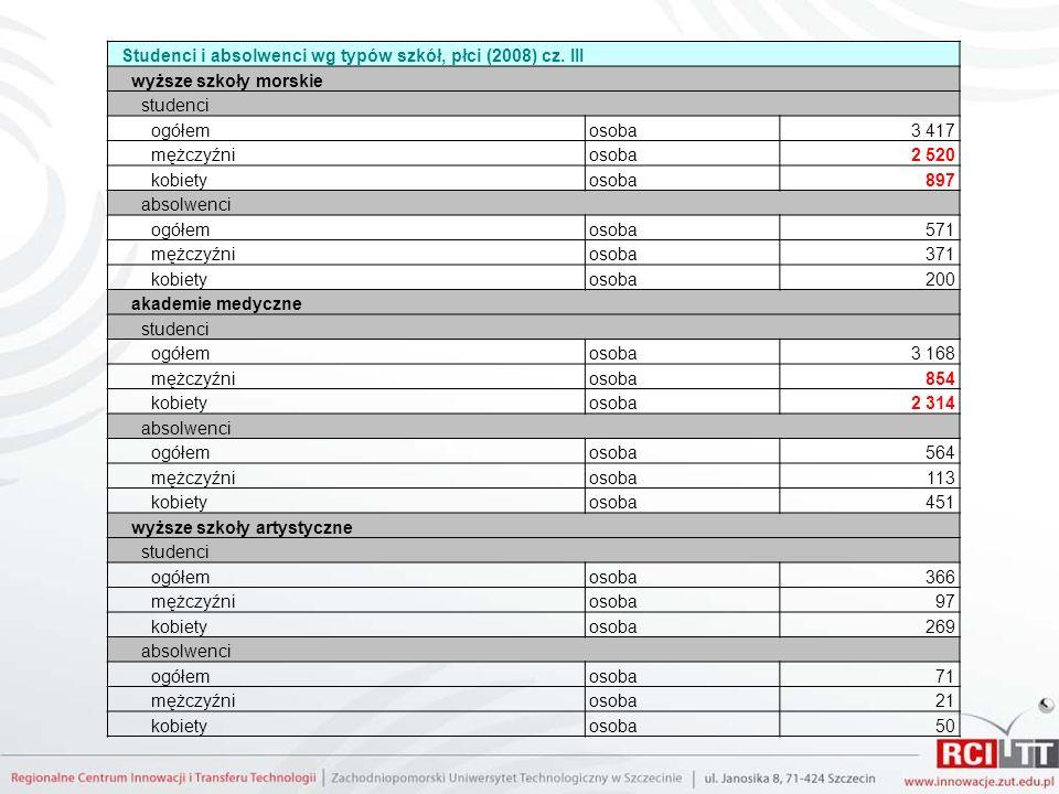 Studenci i absolwenci wg typów szkół, płci (2008) cz. III wyższe szkoły morskie studenci ogółemosoba3 417 mężczyźniosoba2 520 kobietyosoba897 absolwen
