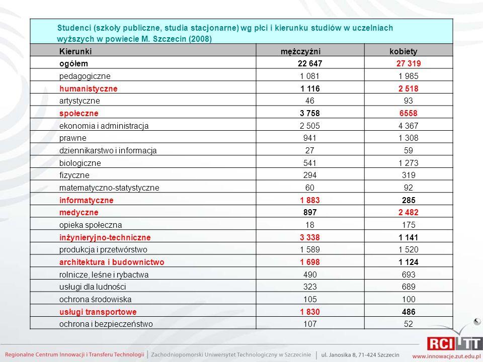 Studenci (szkoły publiczne, studia stacjonarne) wg płci i kierunku studiów w uczelniach wyższych w powiecie M. Szczecin (2008) Kierunki mężczyźni kobi