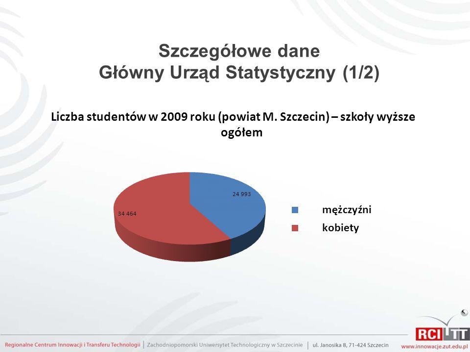 Szczegółowe dane Główny Urząd Statystyczny (1/2) Liczba studentów w 2009 roku (powiat M. Szczecin) – szkoły wyższe ogółem