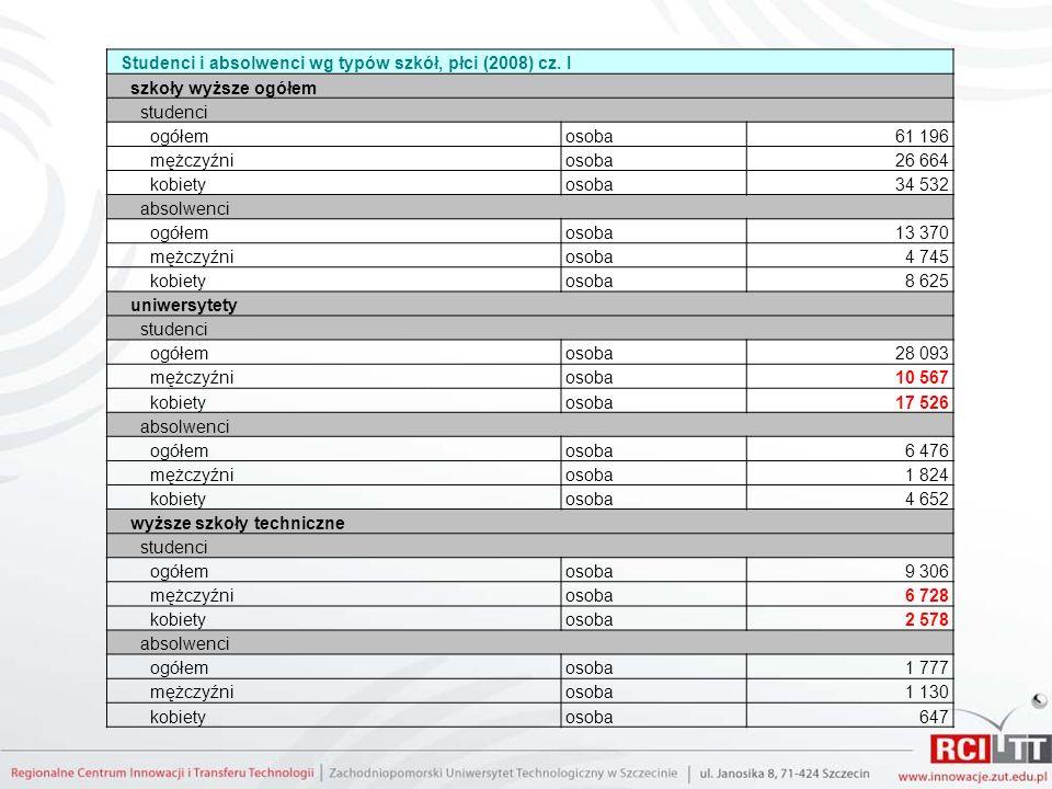 Studenci i absolwenci wg typów szkół, płci (2008) cz. I szkoły wyższe ogółem studenci ogółemosoba61 196 mężczyźniosoba26 664 kobietyosoba34 532 absolw