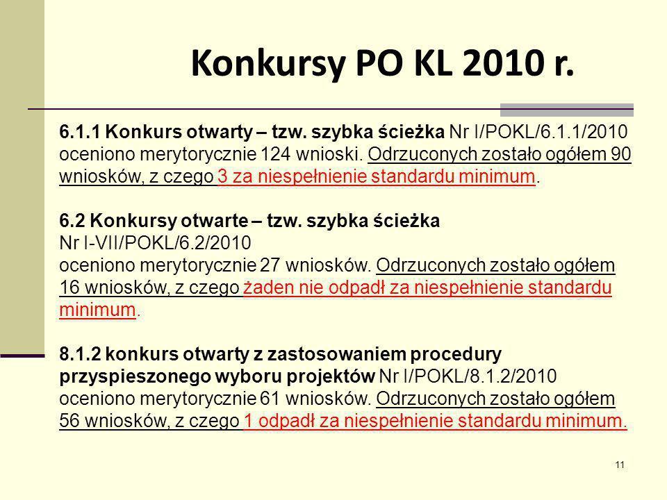 11 6.1.1 Konkurs otwarty – tzw. szybka ścieżka Nr I/POKL/6.1.1/2010 oceniono merytorycznie 124 wnioski. Odrzuconych zostało ogółem 90 wniosków, z czeg