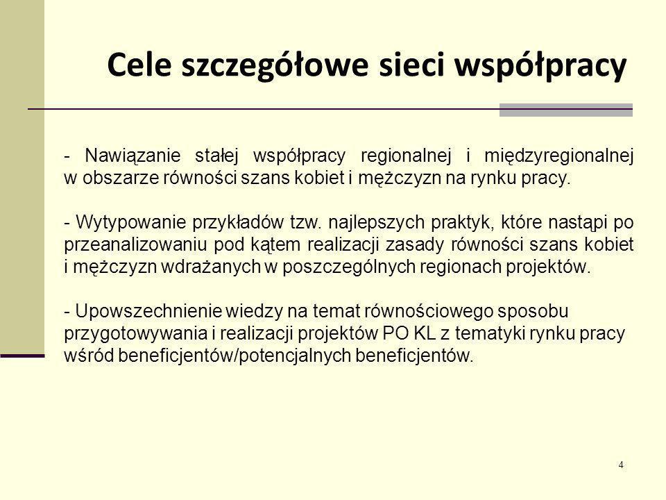 5 - Faza przygotowawcza: spotkanie organizacyjne w Mikołajkach (25-26.02.2010 r.) - Główny okres realizacji zadań: cztery spotkania dwudniowe w województwach: podlaskim (26-27.04.2010 r.