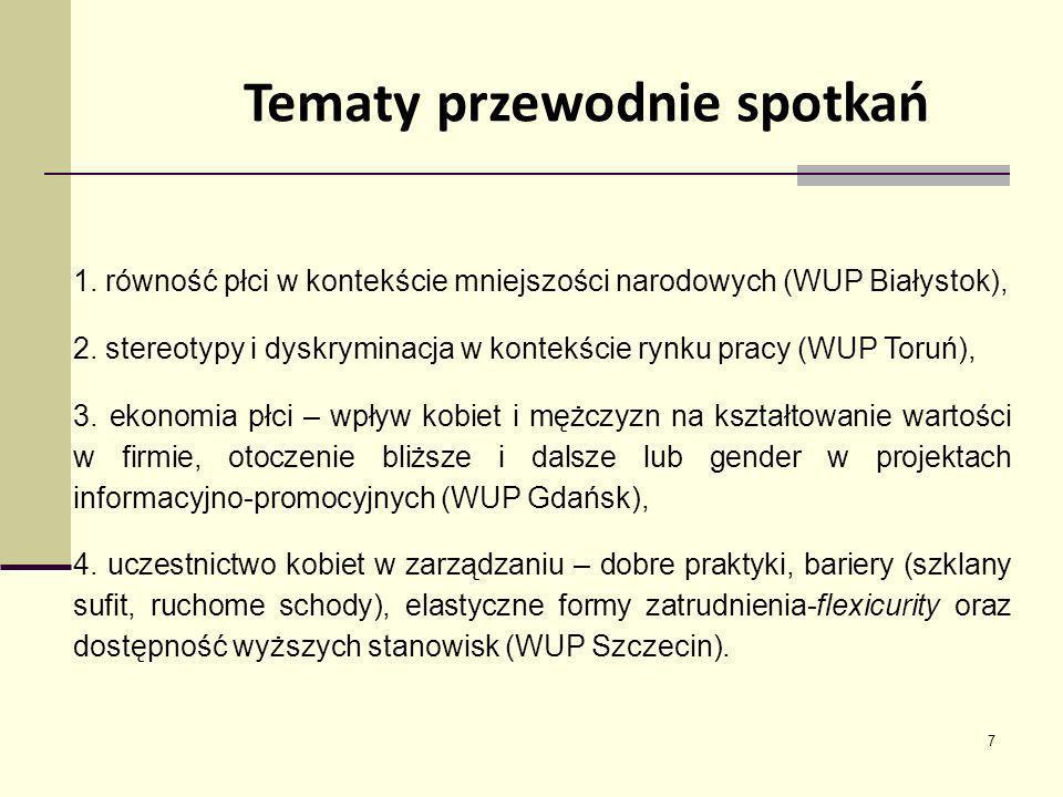 7 1. równość płci w kontekście mniejszości narodowych (WUP Białystok), 2. stereotypy i dyskryminacja w kontekście rynku pracy (WUP Toruń), 3. ekonomia