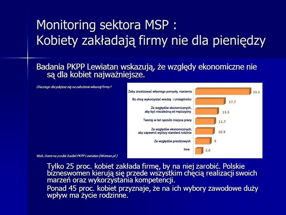 Monitoring sektora MSP : Kobiety zakładają firmy nie dla pieniędzy Badania PKPP Lewiatan wskazują, że względy ekonomiczne nie są dla kobiet najważniej
