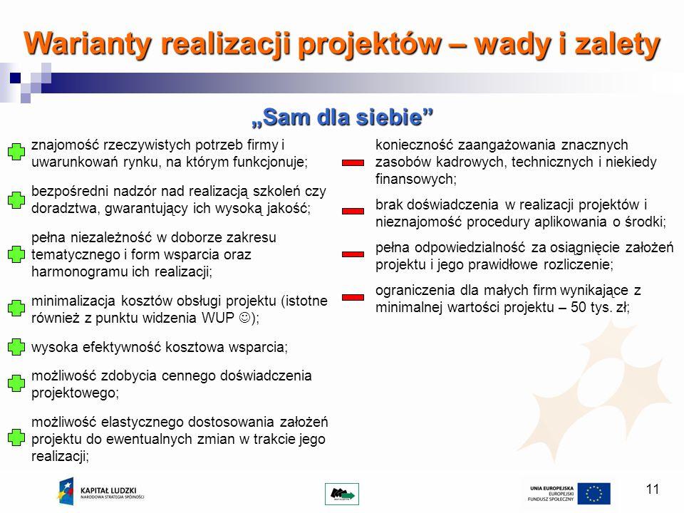 11 Warianty realizacji projektów – wady i zalety Sam dla siebie znajomość rzeczywistych potrzeb firmy i uwarunkowań rynku, na którym funkcjonuje; bezp