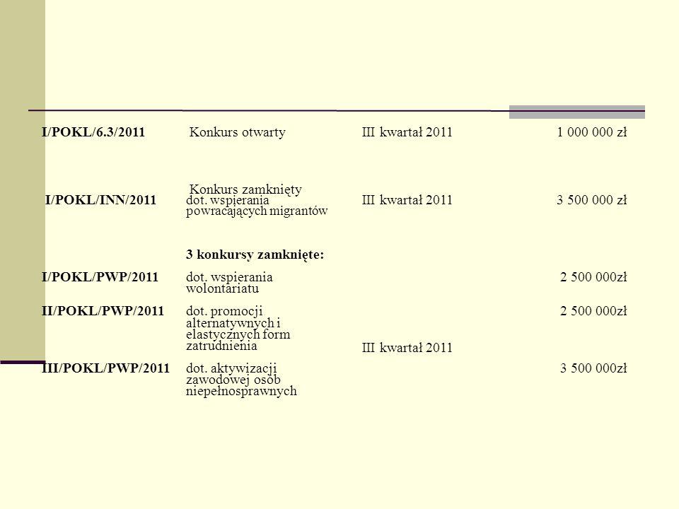 I/POKL/6.3/2011 Konkurs otwartyIII kwartał 20111 000 000 zł I/POKL/INN/2011 Konkurs zamknięty dot. wspierania powracających migrantów III kwartał 2011