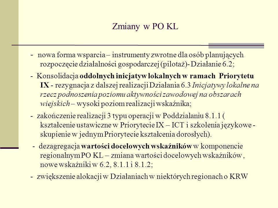 Zmiany w PO KL - nowa forma wsparcia – instrumenty zwrotne dla osób planujących rozpoczęcie działalności gospodarczej (pilotaż)- Działanie 6.2; - Kons