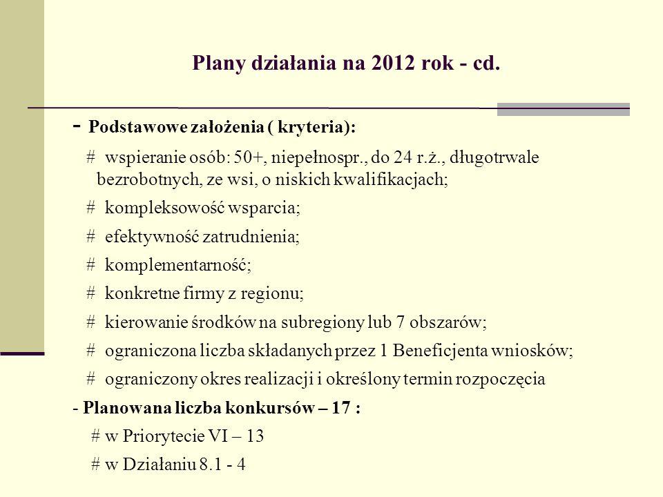 Plany działania na 2012 rok - cd. - Podstawowe założenia ( kryteria): # wspieranie osób: 50+, niepełnospr., do 24 r.ż., długotrwale bezrobotnych, ze w