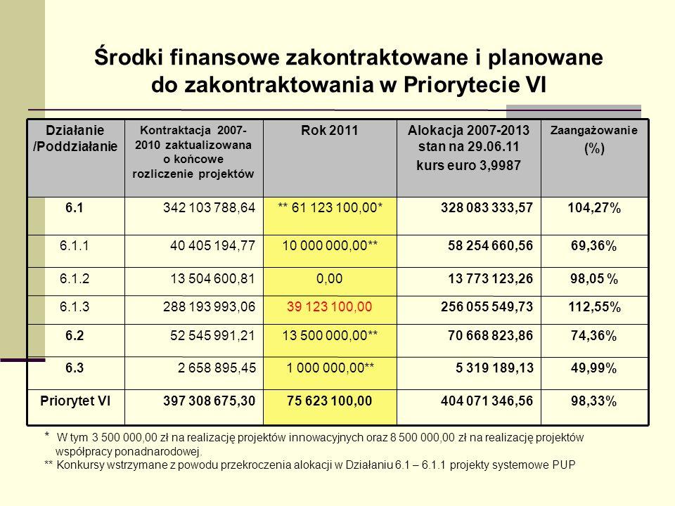 Środki finansowe zakontraktowane i planowane do zakontraktowania w Priorytecie VI * W tym 3 500 000,00 zł na realizację projektów innowacyjnych oraz 8
