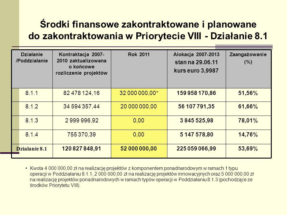 Środki finansowe zakontraktowane i planowane do zakontraktowania w Priorytecie VIII - Działanie 8.1 Kwota 4 000 000,00 zł na realizację projektów z ko