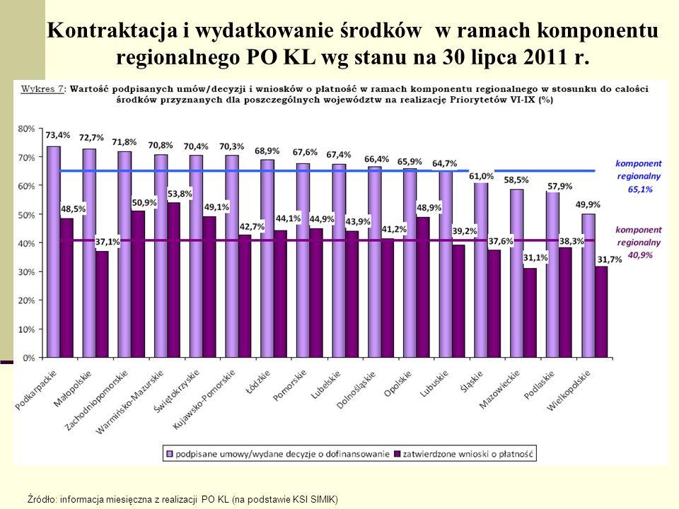Kontraktacja i wydatkowanie środków w ramach komponentu regionalnego PO KL wg stanu na 30 lipca 2011 r. Źródło: informacja miesięczna z realizacji PO