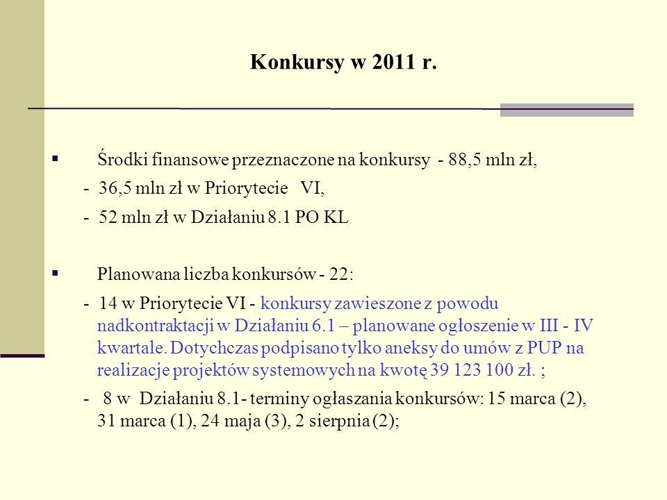 Konkursy w 2011 r. Środki finansowe przeznaczone na konkursy - 88,5 mln zł, - 36,5 mln zł w Priorytecie VI, - 52 mln zł w Działaniu 8.1 PO KL Planowan