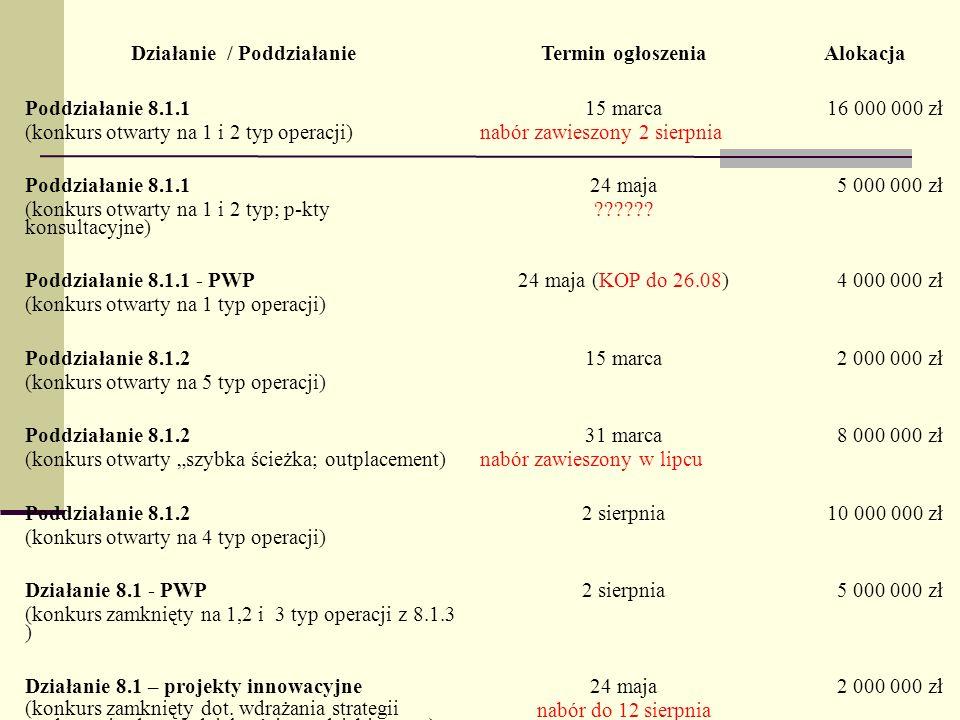 NUMER KONKURSUTRYB KONKURSU PLANOWANY TERMIN OGŁOSZENIA ALOKACJA PRIORYTET VI – 14 konkursów I/POKL/6.1.1/2011Konkurs otwartyIV kwartał 2011 9 000 000 zł II/POKL/6.1.1/2011 Konkurs otwarty- dla niepełnosprawnych IV kwartał 2011 1 000 000zł I/POKL/6.2/2011 II/POKL/6.2/2011 III/POKL/6.2/2011 IV/POKL/6.2/2011 V/POKL/6.2/2011 VI/POKL/6.2/2011 VII/POKL/6.2/2011 7 Konkursów otwartych na następujące powiaty: 1.