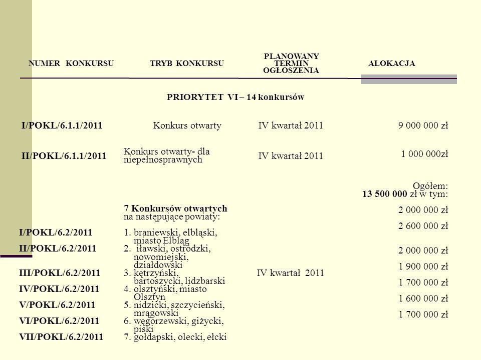 NUMER KONKURSUTRYB KONKURSU PLANOWANY TERMIN OGŁOSZENIA ALOKACJA PRIORYTET VI – 14 konkursów I/POKL/6.1.1/2011Konkurs otwartyIV kwartał 2011 9 000 000
