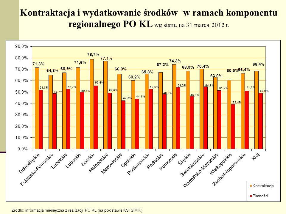 Kontraktacja i wydatkowanie środków w ramach komponentu regionalnego PO KL wg stanu na 31 marca 2012 r. Źródło: informacja miesięczna z realizacji PO