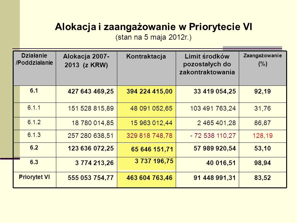 Alokacja i zaangażowanie w Priorytecie VI (stan na 5 maja 2012r.) 83,5291 448 991,31463 604 763,46555 053 754,77 Priorytet VI 98,9440 016,51 3 737 196