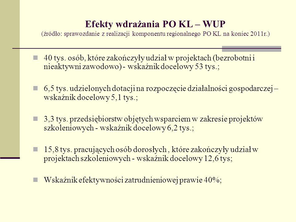 Efekty wdrażania PO KL – WUP (źródło: sprawozdanie z realizacji komponentu regionalnego PO KL na koniec 2011r.) 40 tys.
