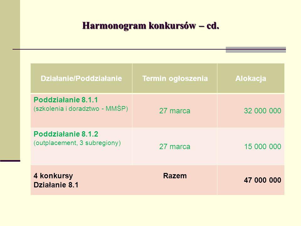 Harmonogram konkursów – cd. Działanie/PoddziałanieTermin ogłoszeniaAlokacja Poddziałanie 8.1.1 (szkolenia i doradztwo - MMŚP) 27 marca32 000 000 Poddz