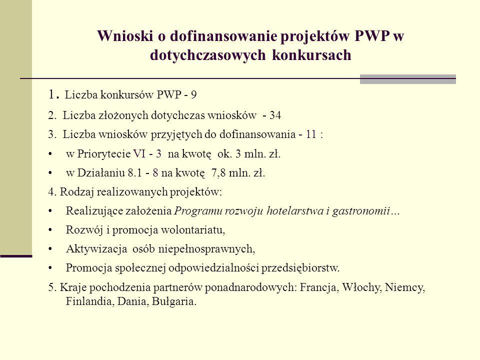 Wnioski o dofinansowanie projektów PWP w dotychczasowych konkursach 1. Liczba konkursów PWP - 9 2. Liczba złożonych dotychczas wniosków - 34 3. Liczba