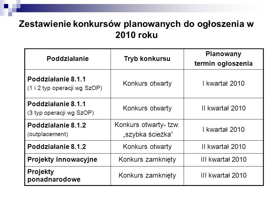 Zestawienie konkursów planowanych do ogłoszenia w 2010 roku PoddziałanieTryb konkursu Planowany termin ogłoszenia Poddziałanie 8.1.1 (1 i 2 typ operacji wg SzOP) Konkurs otwartyI kwartał 2010 Poddziałanie 8.1.1 (3 typ operacji wg SzOP) Konkurs otwartyII kwartał 2010 Poddziałanie 8.1.2 (outplacement) Konkurs otwarty- tzw.