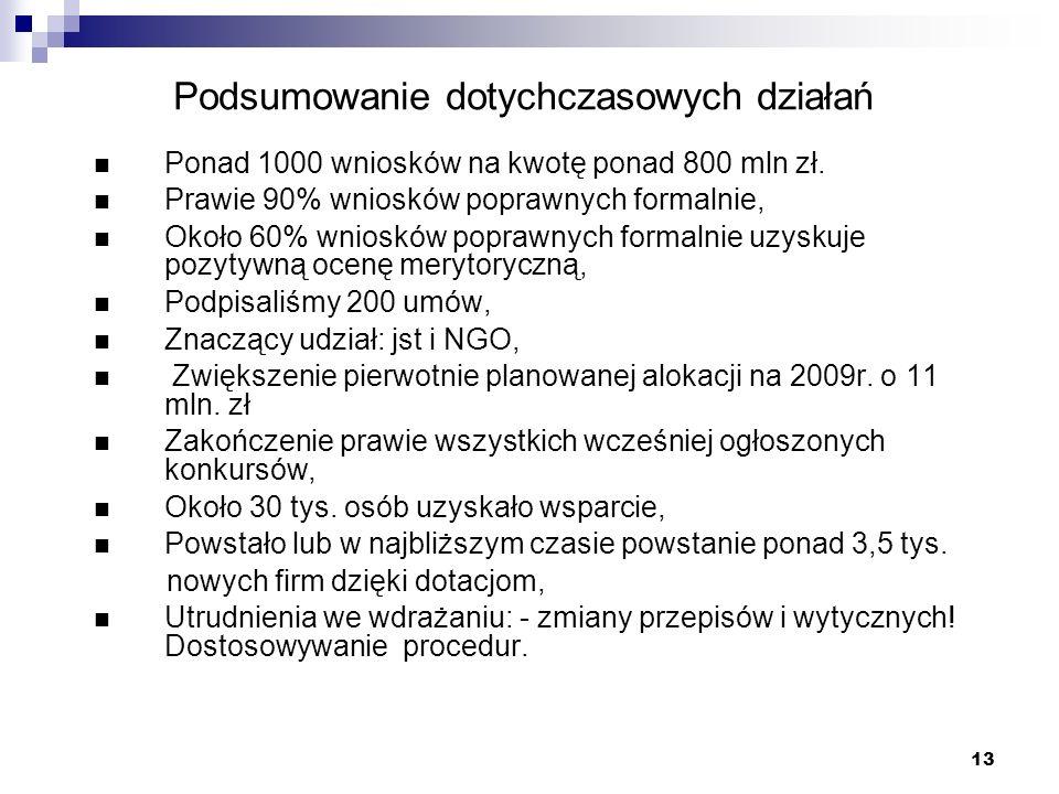 13 Podsumowanie dotychczasowych działań Ponad 1000 wniosków na kwotę ponad 800 mln zł.
