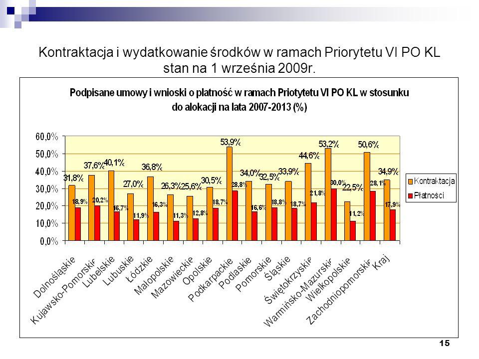15 Kontraktacja i wydatkowanie środków w ramach Priorytetu VI PO KL stan na 1 września 2009r.