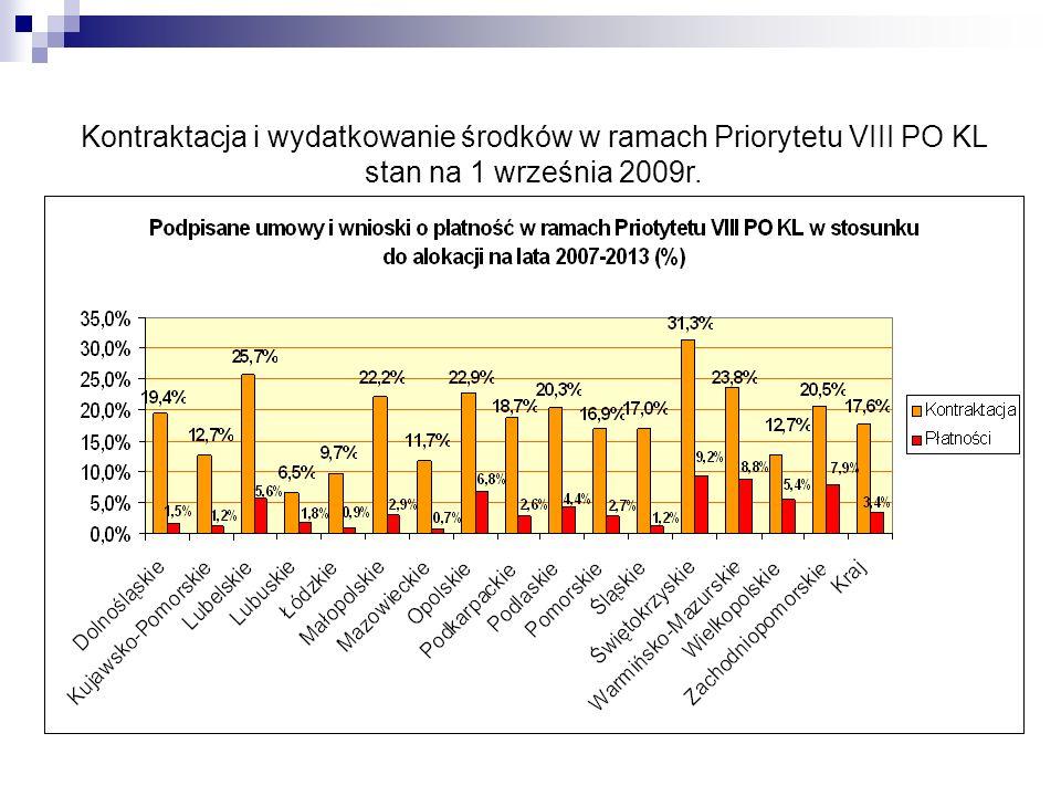 Kontraktacja i wydatkowanie środków w ramach Priorytetu VIII PO KL stan na 1 września 2009r.
