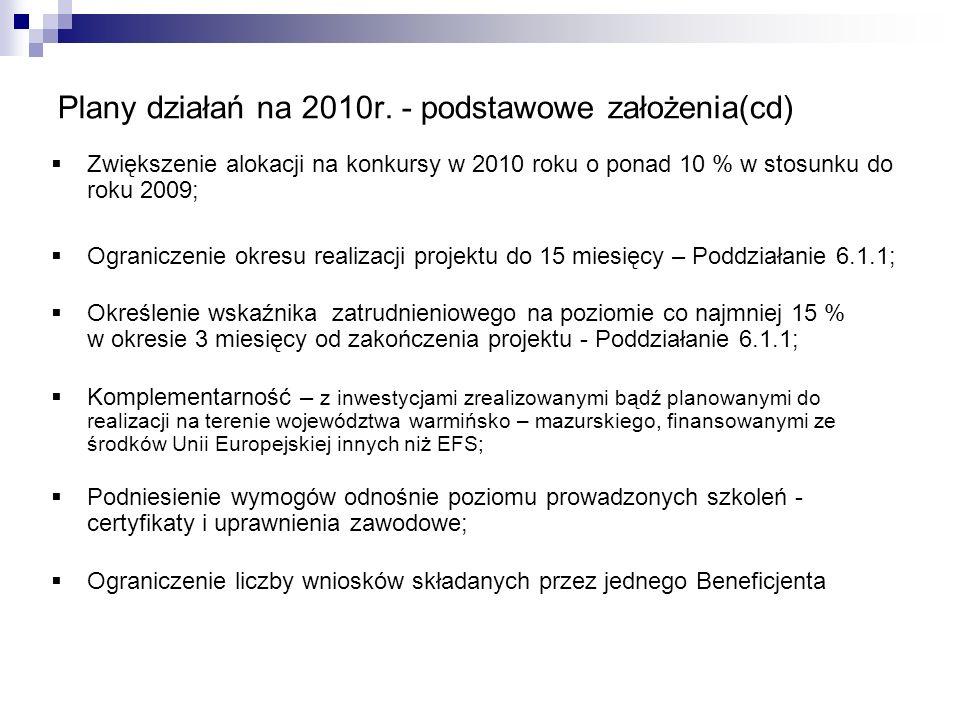 Plany działań na 2010r.