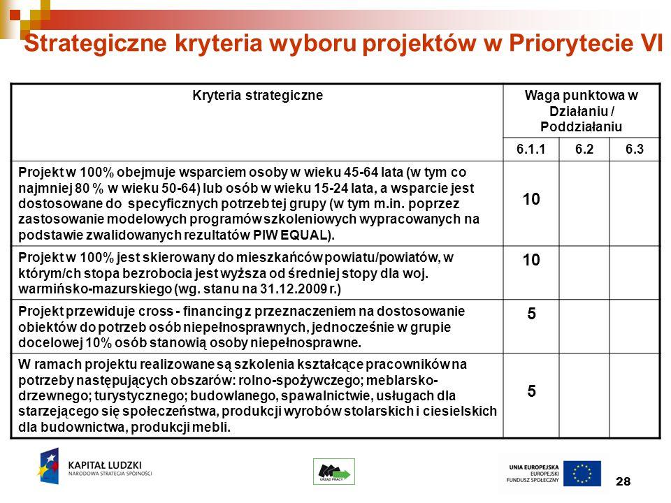 28 Strategiczne kryteria wyboru projektów w Priorytecie VI Kryteria strategiczneWaga punktowa w Działaniu / Poddziałaniu 6.1.16.26.3 Projekt w 100% obejmuje wsparciem osoby w wieku 45-64 lata (w tym co najmniej 80 % w wieku 50-64) lub osób w wieku 15-24 lata, a wsparcie jest dostosowane do specyficznych potrzeb tej grupy (w tym m.in.