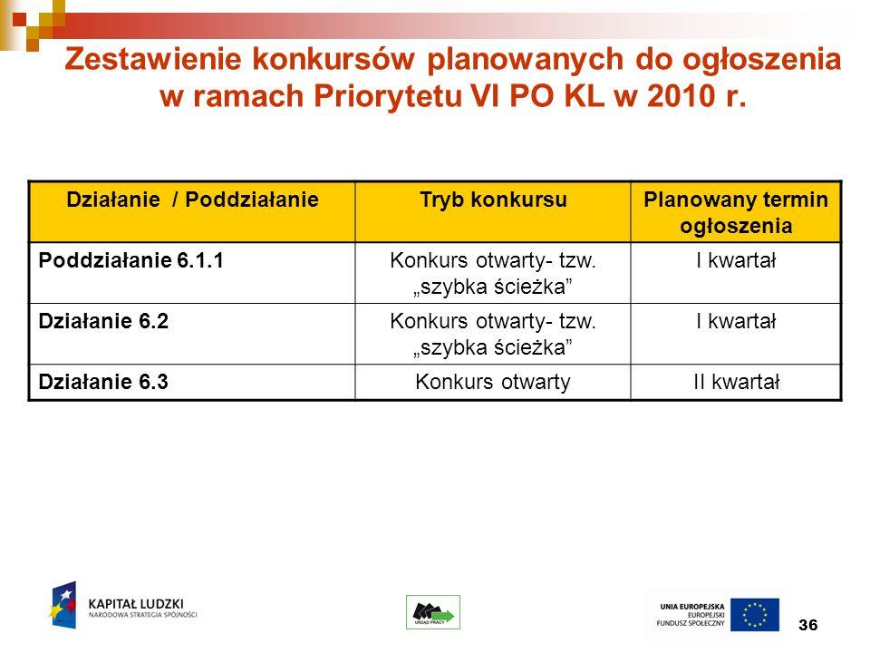 36 Zestawienie konkursów planowanych do ogłoszenia w ramach Priorytetu VI PO KL w 2010 r.