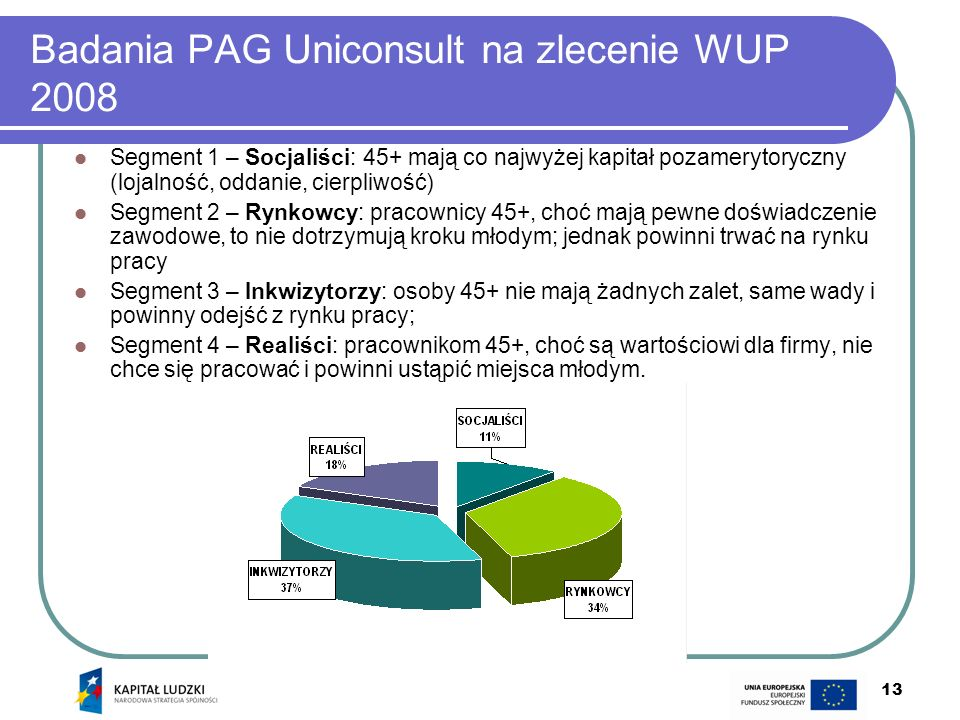 13 Badania PAG Uniconsult na zlecenie WUP 2008 Segment 1 – Socjaliści: 45+ mają co najwyżej kapitał pozamerytoryczny (lojalność, oddanie, cierpliwość)