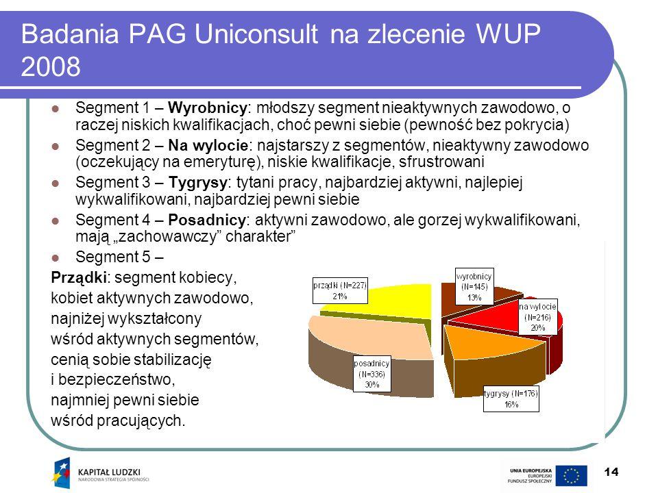 14 Badania PAG Uniconsult na zlecenie WUP 2008 Segment 1 – Wyrobnicy: młodszy segment nieaktywnych zawodowo, o raczej niskich kwalifikacjach, choć pew