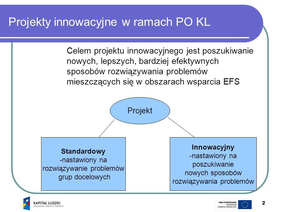 2 Projekty innowacyjne w ramach PO KL Celem projektu innowacyjnego jest poszukiwanie nowych, lepszych, bardziej efektywnych sposobów rozwiązywania pro