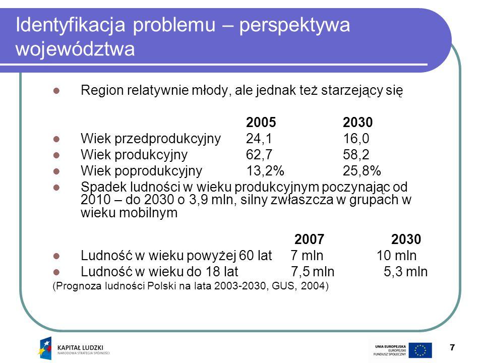 7 Identyfikacja problemu – perspektywa województwa Region relatywnie młody, ale jednak też starzejący się 20052030 Wiek przedprodukcyjny24,116,0 Wiek