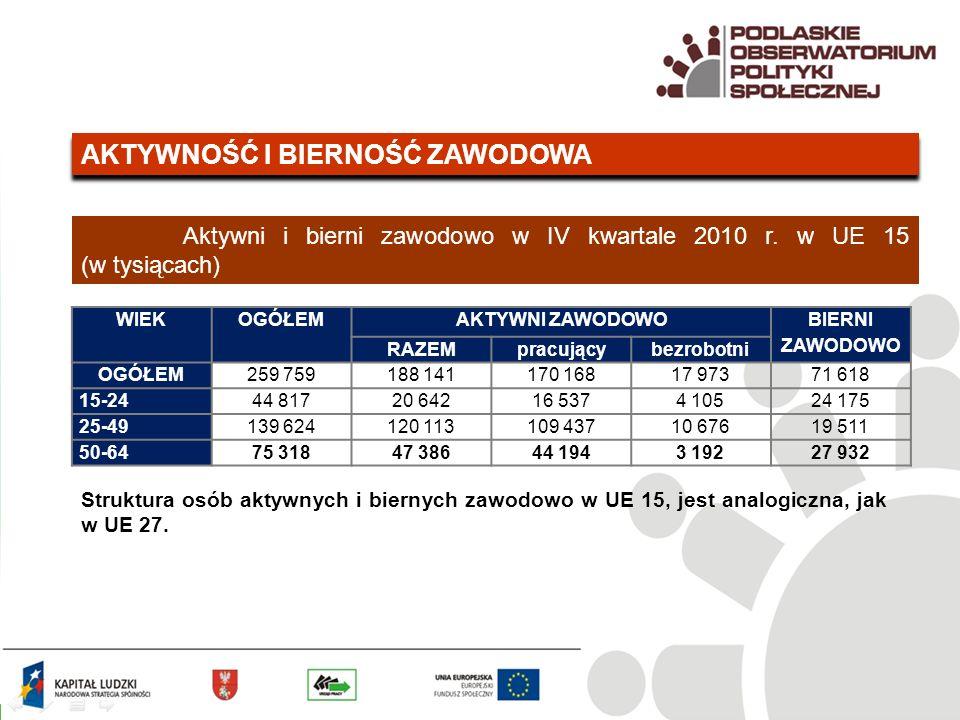AKTYWNOŚĆ I BIERNOŚĆ ZAWODOWA Aktywni i bierni zawodowo w IV kwartale 2010 r.