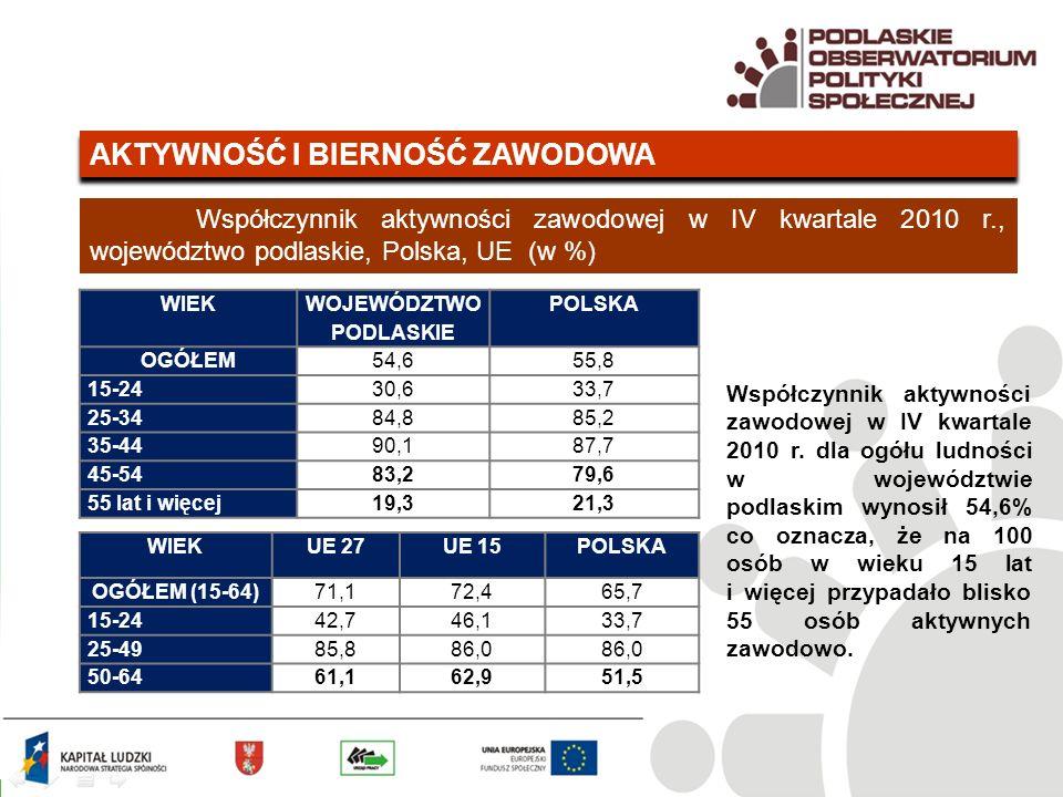 AKTYWNOŚĆ I BIERNOŚĆ ZAWODOWA Współczynnik aktywności zawodowej w IV kwartale 2010 r., województwo podlaskie, Polska, UE (w %) WIEK WOJEWÓDZTWO PODLASKIE POLSKA OGÓŁEM54,655,8 15-2430,633,7 25-3484,885,2 35-4490,187,7 45-5483,279,6 55 lat i więcej19,321,3 WIEKUE 27UE 15POLSKA OGÓŁEM (15-64)71,172,465,7 15-2442,746,133,7 25-4985,886,0 50-6461,162,951,5 Współczynnik aktywności zawodowej w IV kwartale 2010 r.