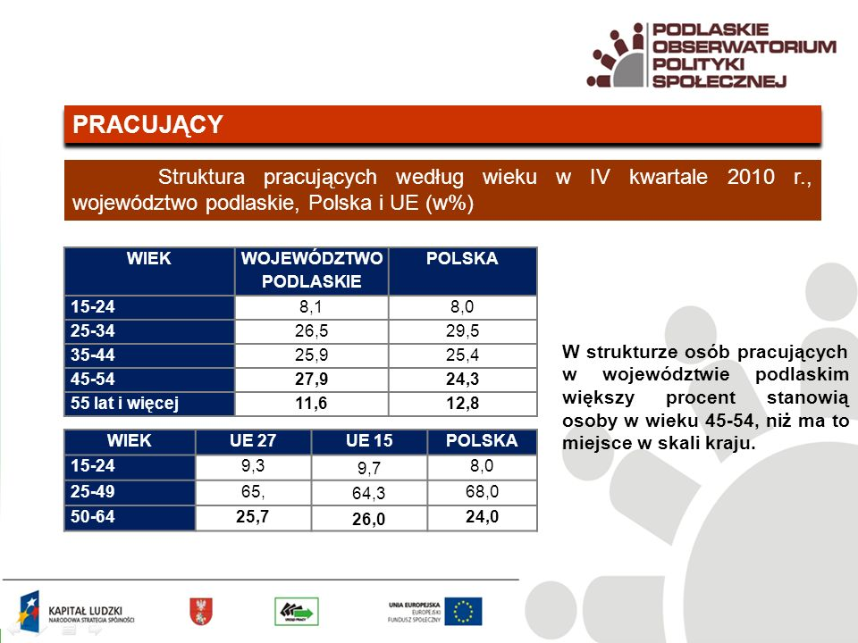 PRACUJĄCY Struktura pracujących według wieku w IV kwartale 2010 r., województwo podlaskie, Polska i UE (w%) WIEK WOJEWÓDZTWO PODLASKIE POLSKA 15-248,18,0 25-3426,529,5 35-4425,925,4 45-5427,924,3 55 lat i więcej11,612,8 WIEKUE 27UE 15POLSKA 15-249,3 9,7 8,0 25-4965, 64,3 68,0 50-6425,7 26,0 24,0 W strukturze osób pracujących w województwie podlaskim większy procent stanowią osoby w wieku 45-54, niż ma to miejsce w skali kraju.
