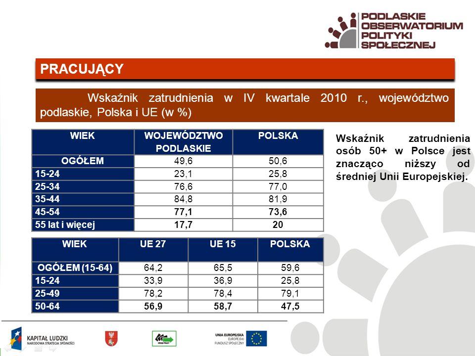 PRACUJĄCY Wskaźnik zatrudnienia w IV kwartale 2010 r., województwo podlaskie, Polska i UE (w %) WIEK WOJEWÓDZTWO PODLASKIE POLSKA OGÓŁEM49,650,6 15-2423,125,8 25-3476,677,0 35-4484,881,9 45-5477,173,6 55 lat i więcej17,720 WIEKUE 27UE 15POLSKA OGÓŁEM (15-64)64,265,559,6 15-2433,936,925,8 25-4978,278,479,1 50-6456,958,747,5 Wskaźnik zatrudnienia osób 50+ w Polsce jest znacząco niższy od średniej Unii Europejskiej.