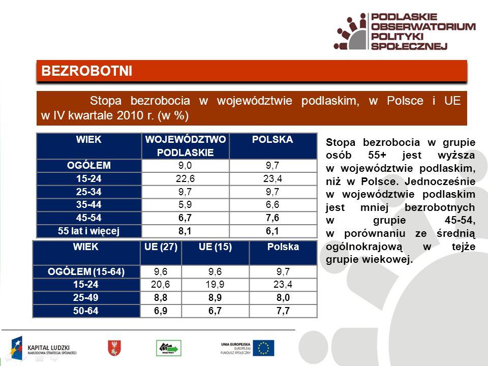 BEZROBOTNI Stopa bezrobocia w województwie podlaskim, w Polsce i UE w IV kwartale 2010 r.