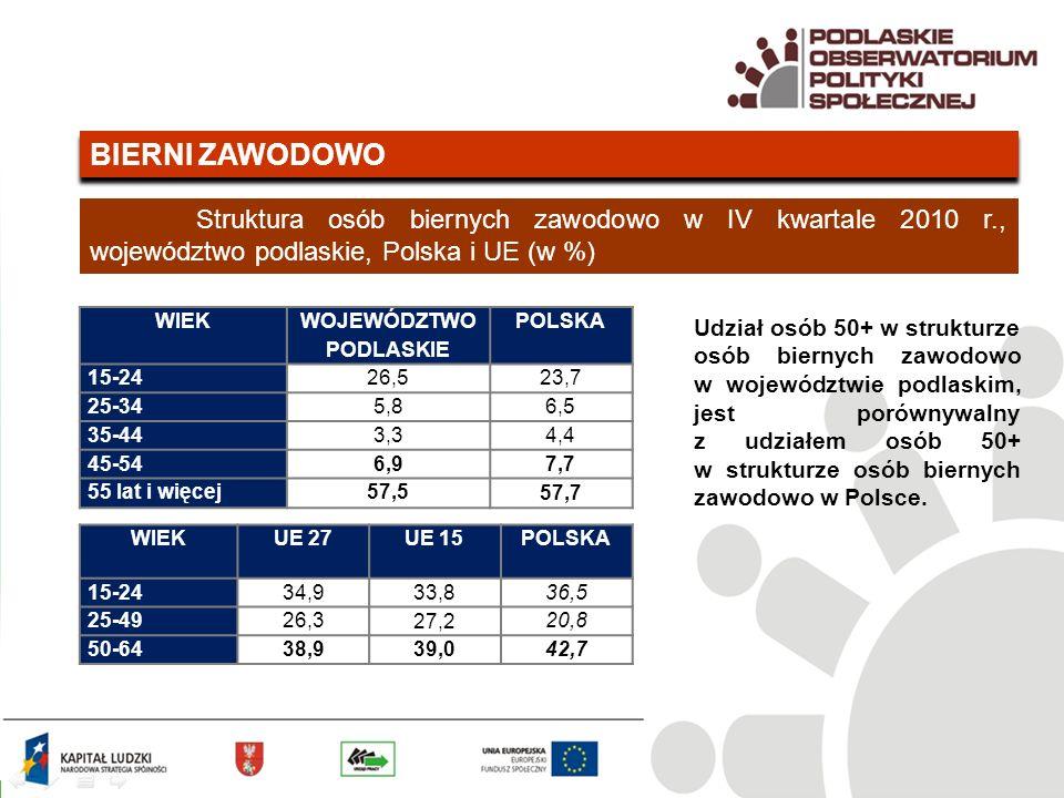 BIERNI ZAWODOWO Struktura osób biernych zawodowo w IV kwartale 2010 r., województwo podlaskie, Polska i UE (w %) WIEK WOJEWÓDZTWO PODLASKIE POLSKA 15-2426,5 23,7 25-345,8 6,5 35-443,3 4,4 45-546,9 7,7 55 lat i więcej57,5 57,7 WIEKUE 27UE 15POLSKA 15-2434,9 33,8 36,5 25-4926,3 27,2 20,8 50-6438,9 39,0 42,7 Udział osób 50+ w strukturze osób biernych zawodowo w województwie podlaskim, jest porównywalny z udziałem osób 50+ w strukturze osób biernych zawodowo w Polsce.