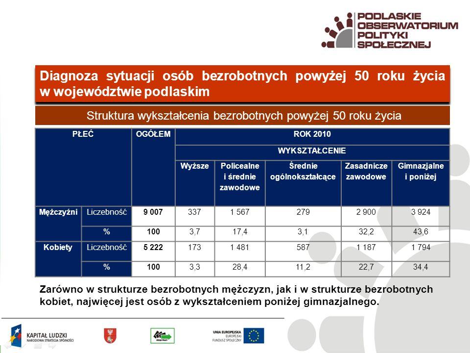 Diagnoza sytuacji osób bezrobotnych powyżej 50 roku życia w województwie podlaskim Struktura wykształcenia bezrobotnych powyżej 50 roku życia PŁEĆOGÓŁEMROK 2010 WYKSZTAŁCENIE Wyższe Policealne i średnie zawodowe Średnie ogólnokształcące Zasadnicze zawodowe Gimnazjalne i poniżej MężczyźniLiczebność9 0073371 5672792 9003 924 %1003,717,43,132,243,6 KobietyLiczebność5 2221731 4815871 1871 794 %1003,328,411,222,734,4 Zarówno w strukturze bezrobotnych mężczyzn, jak i w strukturze bezrobotnych kobiet, najwięcej jest osób z wykształceniem poniżej gimnazjalnego.