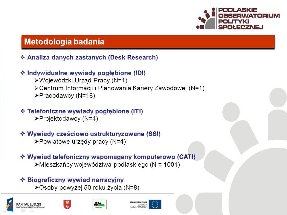 Metodologia badania