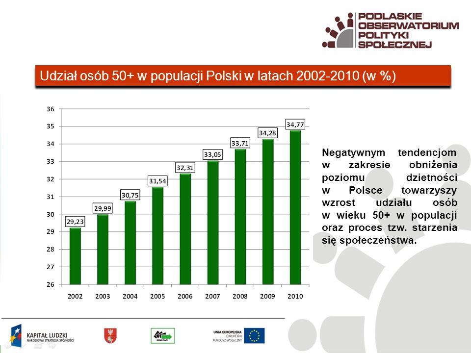 Udział osób 50+ w populacji Polski w latach 2002-2010 (w %) Negatywnym tendencjom w zakresie obniżenia poziomu dzietności w Polsce towarzyszy wzrost udziału osób w wieku 50+ w populacji oraz proces tzw.
