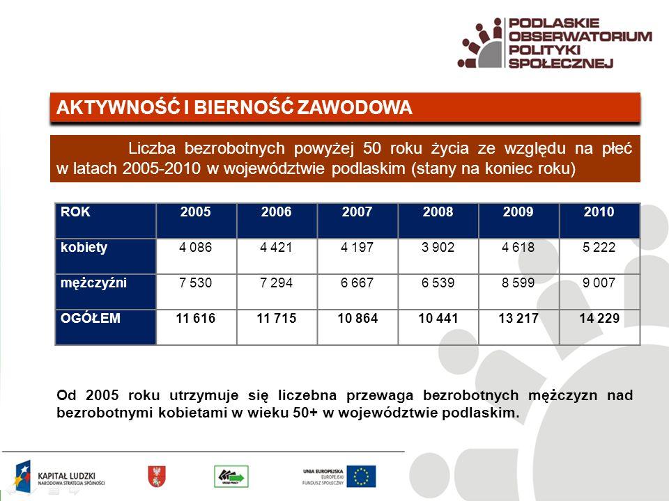 AKTYWNOŚĆ I BIERNOŚĆ ZAWODOWA Liczba bezrobotnych powyżej 50 roku życia ze względu na płeć w latach 2005-2010 w województwie podlaskim (stany na koniec roku) Od 2005 roku utrzymuje się liczebna przewaga bezrobotnych mężczyzn nad bezrobotnymi kobietami w wieku 50+ w województwie podlaskim.