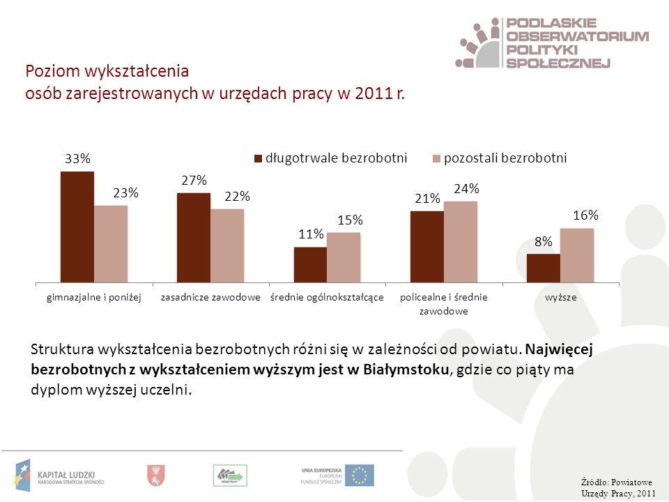 Poziom wykształcenia osób zarejestrowanych w urzędach pracy w 2011 r.