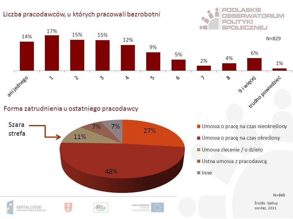 Liczba pracodawców, u których pracowali bezrobotni Szara strefa Źródło: Gallup sondaż, 2011 Forma zatrudnienia u ostatniego pracodawcy N=829