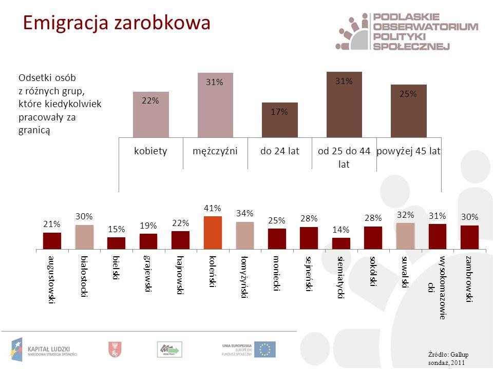 Źródło: Gallup sondaż, 2011 Emigracja zarobkowa Odsetki osób z różnych grup, które kiedykolwiek pracowały za granicą